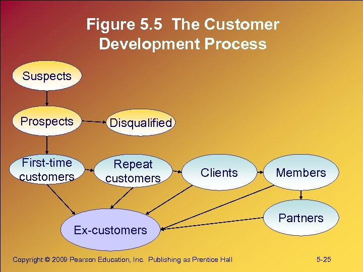 Figure 5. 5 The Customer Development Process Suspects Prospects First-time customers Disqualified Repeat customers