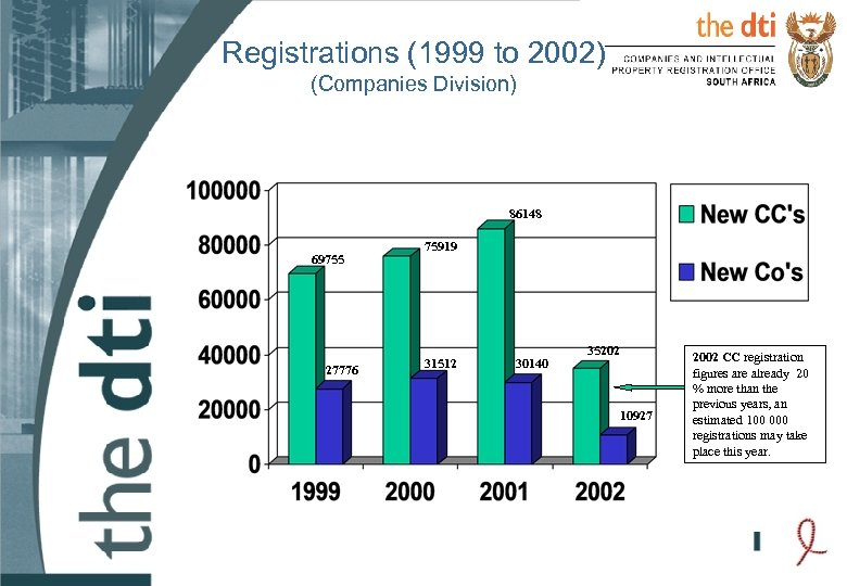 Registrations (1999 to 2002) (Companies Division) 86148 69755 27776 75919 31512 30140 35202 10927