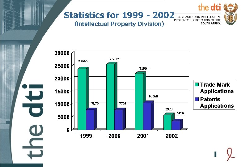 Statistics for 1999 - 2002 (Intellectual Property Division) 25617 23846 21904 10560 7879 7793