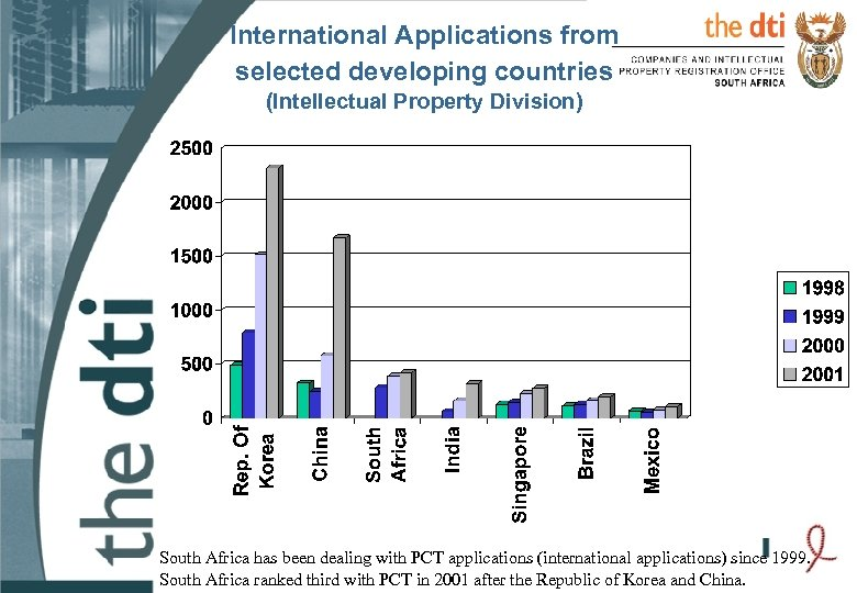 International Applications from selected developing countries (Intellectual Property Division) South Africa has been dealing