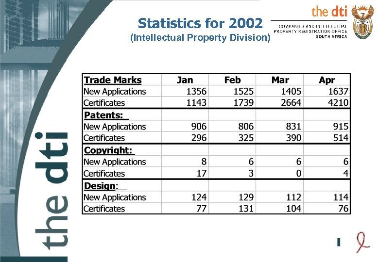 Statistics for 2002 (Intellectual Property Division)