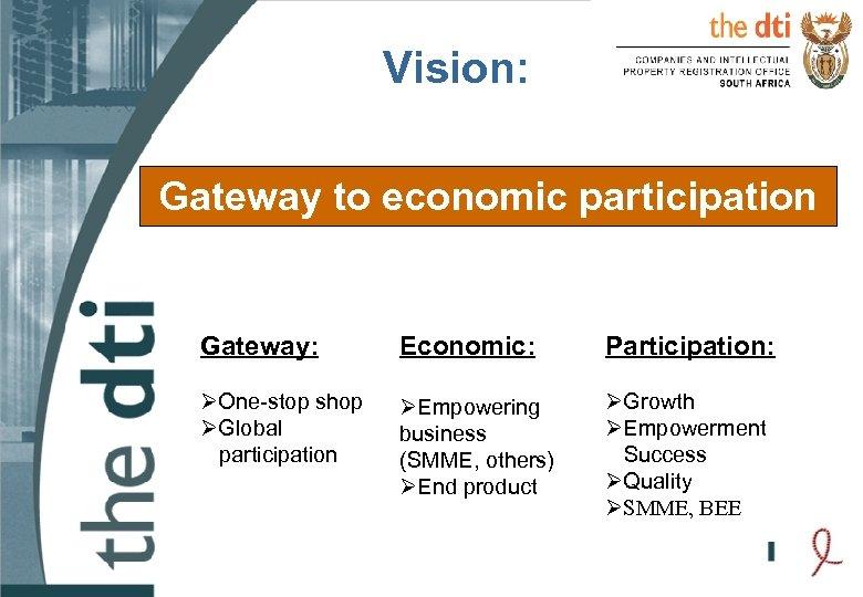 Vision: Gateway to economic participation Gateway: Economic: Participation: ØOne-stop shop ØGlobal participation ØEmpowering business