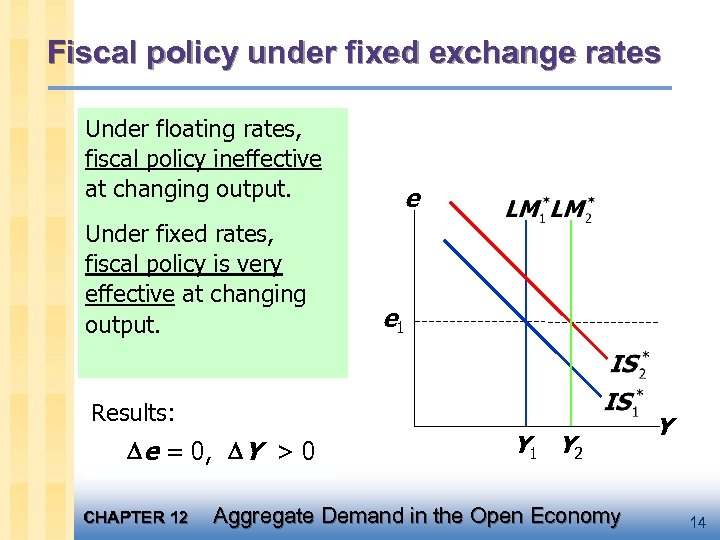 Fiscal policy under fixed exchange rates Under floating rates, a fiscal expansion would policy