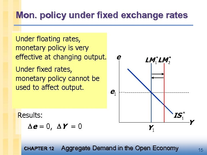 Mon. policy under fixed exchange rates An increase in M would shift Under floating