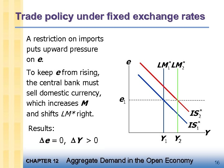 Trade policy under fixed exchange rates A restriction on imports puts upward pressure on