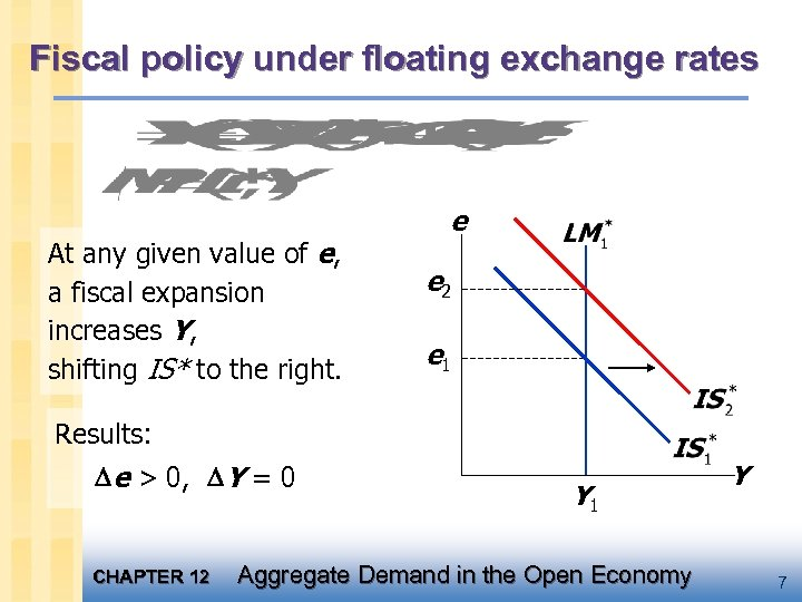 Fiscal policy under floating exchange rates At any given value of e, a fiscal