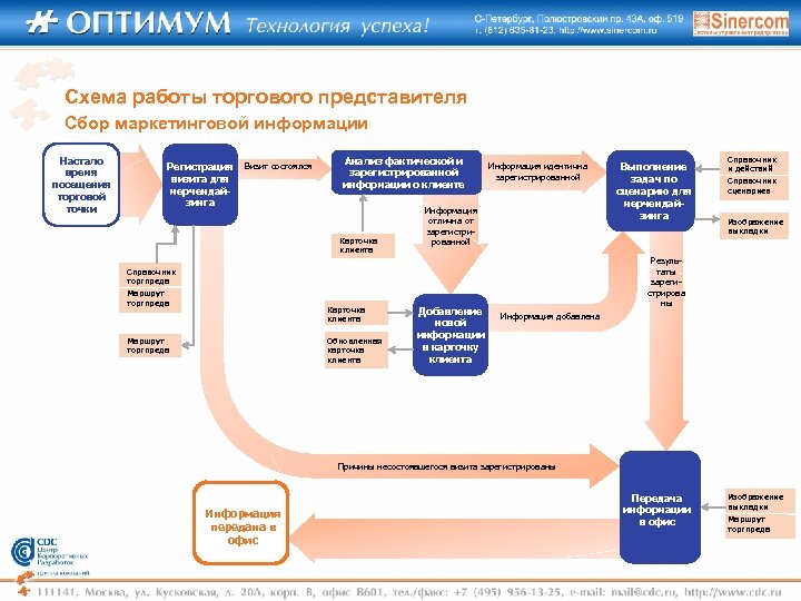 Схема работы торгового представителя Сбор маркетинговой информации Настало время посещения торговой точки Регистрация визита
