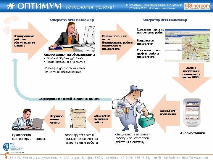 Оператор АРМ Менеджер Создается наряд на выполнение работ Планирование работ по обслуживанию клиента Решение