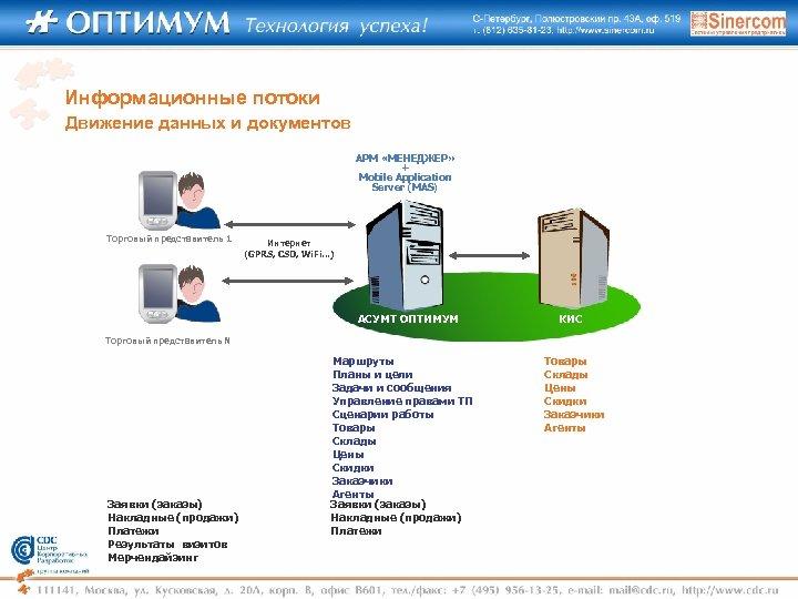 Информационные потоки Движение данных и документов АРМ «МЕНЕДЖЕР» + Mobile Application Server (MAS) Торговый