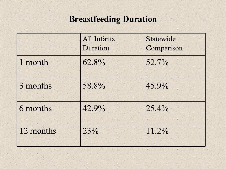 Breastfeeding Duration All Infants Duration Statewide Comparison 1 month 62. 8% 52. 7% 3