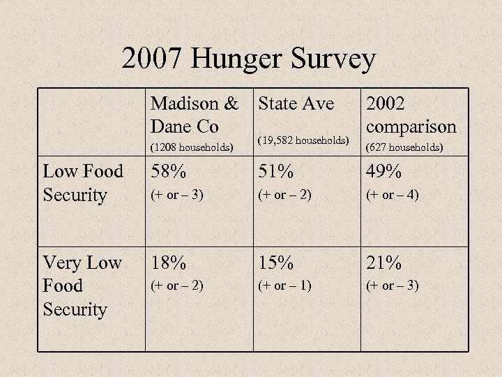 2007 Hunger Survey Madison & State Ave Dane Co 2002 comparison (1208 households) (627