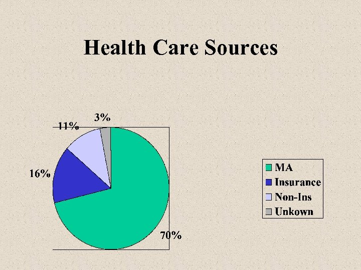 Health Care Sources