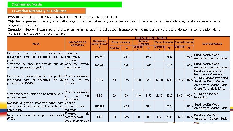 Crecimiento Verde 1) Gestión Misional y de Gobierno Proceso: GESTIÓN SOCIAL Y AMBIENTAL EN