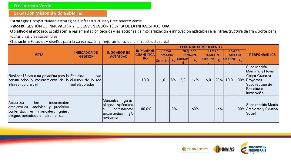 Crecimiento Verde 1) Gestión Misional y de Gobierno Estrategia: Competitividad estratégica e infraestructura y