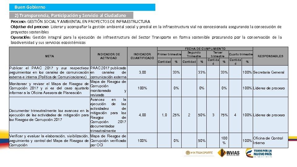 Buen Gobierno 2) Transparencia, Participación y Servicio al Ciudadano Proceso: GESTIÓN SOCIAL Y AMBIENTAL