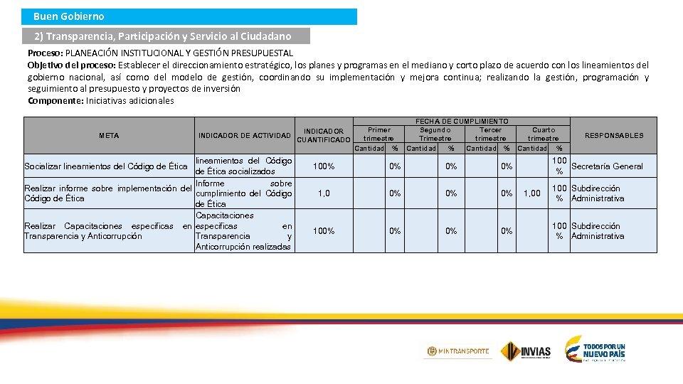 Buen Gobierno 2) Transparencia, Participación y Servicio al Ciudadano Proceso: PLANEACIÓN INSTITUCIONAL Y GESTIÓN