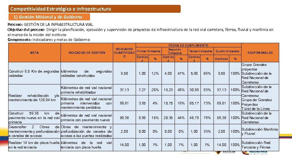 Competitividad Estratégica e Infraestructura 1) Gestión Misional y de Gobierno Proceso: GESTIÓN DE LA