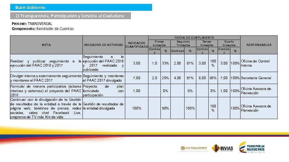 Buen Gobierno 2) Transparencia, Participación y Servicio al Ciudadano Proceso: TRANSVERSAL Componente: Rendición de