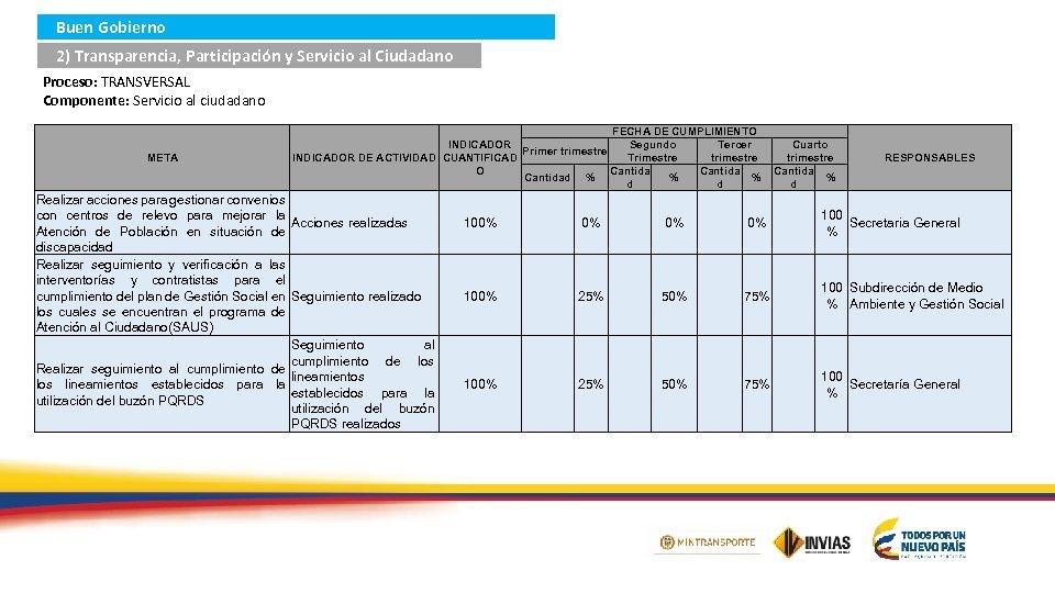 Buen Gobierno 2) Transparencia, Participación y Servicio al Ciudadano Proceso: TRANSVERSAL Componente: Servicio al