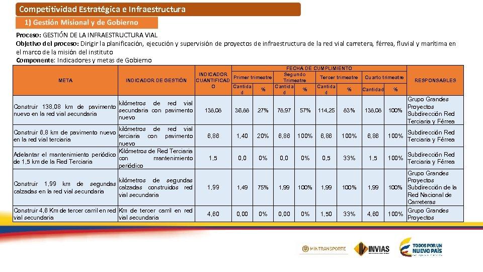 Competitividad Estratégica e Infraestructura Proceso: GESTIÓN DE LA INFRAESTRUCTURA VIAL Objetivo del proceso: Dirigir