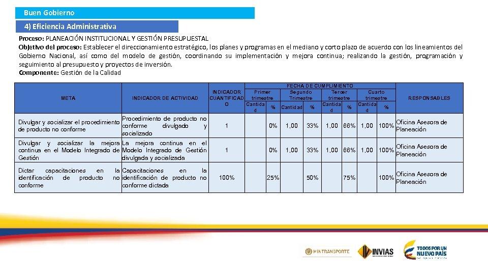 Buen Gobierno 4) Eficiencia Administrativa Proceso: PLANEACIÓN INSTITUCIONAL Y GESTIÓN PRESUPUESTAL Objetivo del proceso: