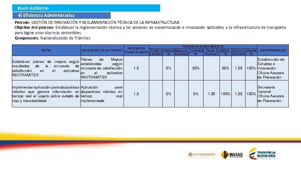 Buen Gobierno 4) Eficiencia Administrativa Proceso: GESTIÓN DE INNOVACIÓN Y REGLAMENTACIÓN TÉCNICA DE LA