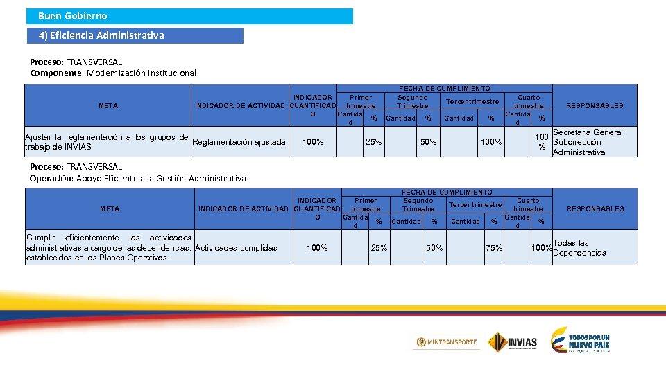 Buen Gobierno 4) Eficiencia Administrativa Proceso: TRANSVERSAL Componente: Modernización Institucional META Primer INDICADOR DE