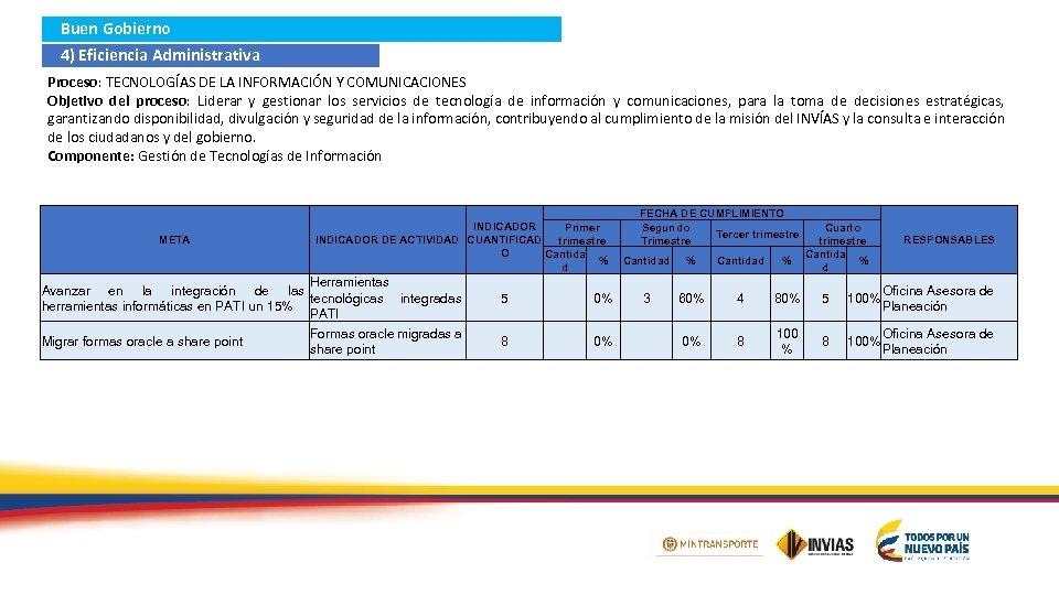 Buen Gobierno 4) Eficiencia Administrativa Proceso: TECNOLOGÍAS DE LA INFORMACIÓN Y COMUNICACIONES Objetivo del