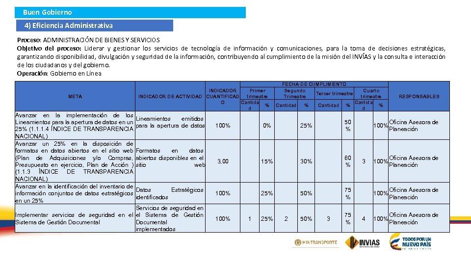 Buen Gobierno 4) Eficiencia Administrativa Proceso: ADMINISTRACIÓN DE BIENES Y SERVICIOS Objetivo del proceso: