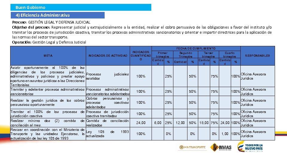 Buen Gobierno 4) Eficiencia Administrativa Proceso: GESTIÓN LEGAL Y DEFENSA JUDICIAL Objetivo del proceso: