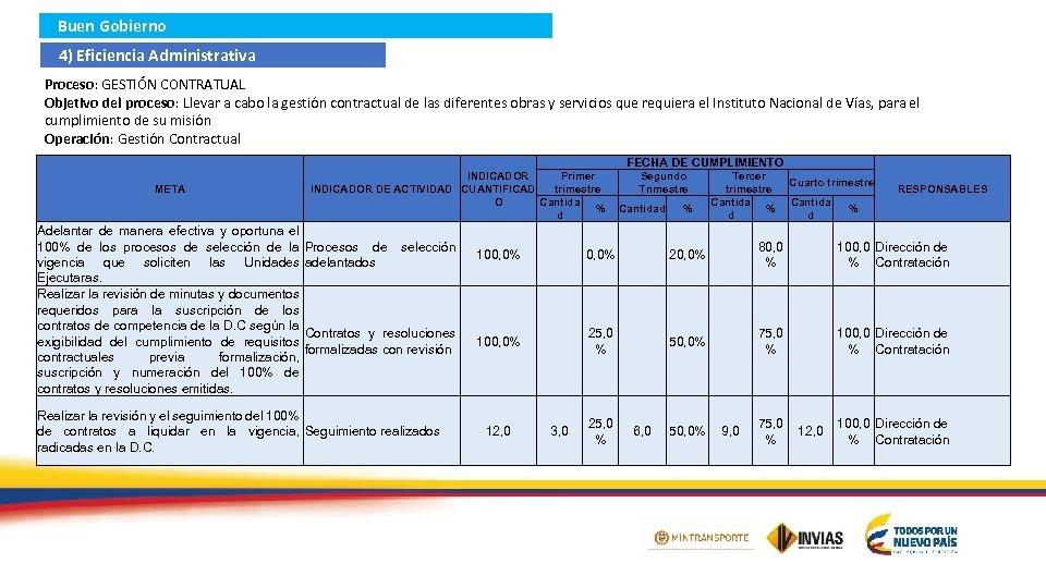 Buen Gobierno 4) Eficiencia Administrativa Proceso: GESTIÓN CONTRATUAL Objetivo del proceso: Llevar a cabo