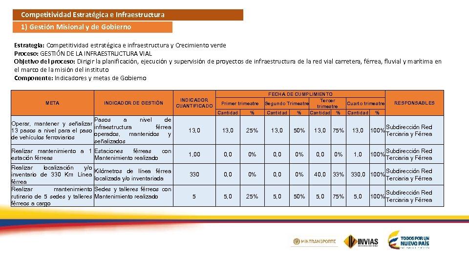 Competitividad Estratégica e Infraestructura 1) Gestión Misional y de Gobierno Estrategia: Competitividad estratégica e