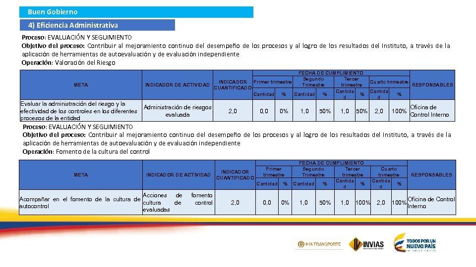 Buen Gobierno 4) Eficiencia Administrativa Proceso: EVALUACIÓN Y SEGUIMIENTO Objetivo del proceso: Contribuir al