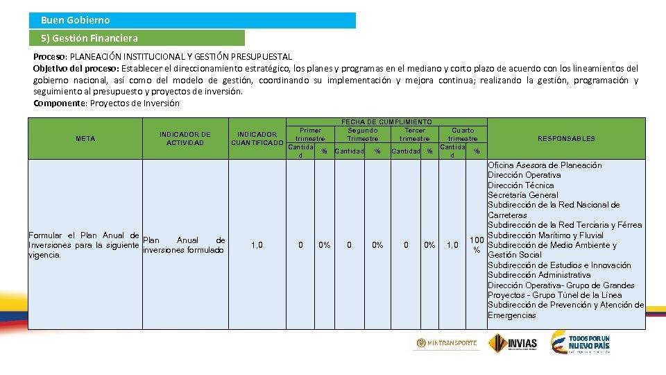 Buen Gobierno 5) Gestión Financiera Proceso: PLANEACIÓN INSTITUCIONAL Y GESTIÓN PRESUPUESTAL Objetivo del proceso: