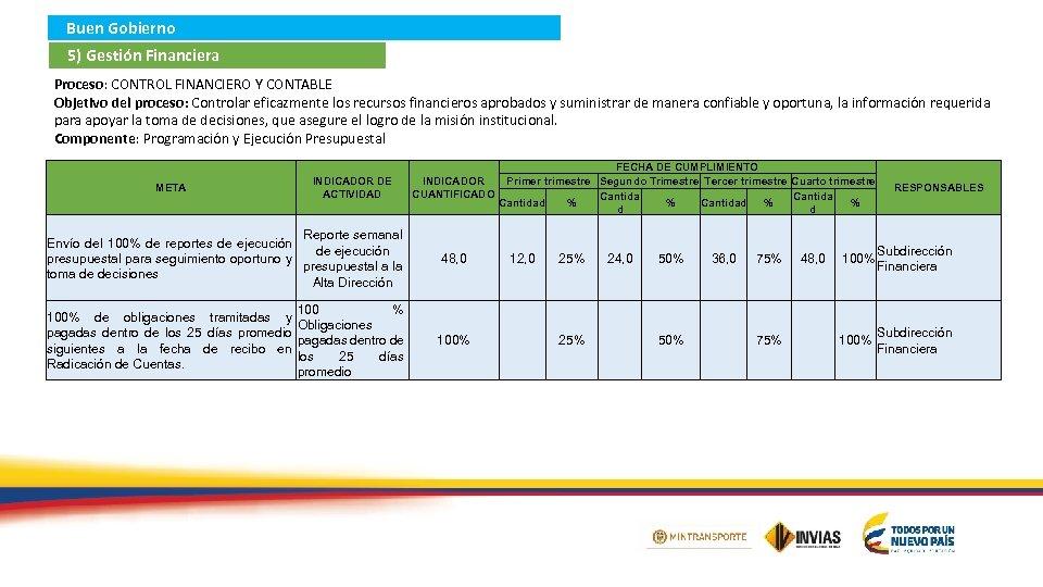 Buen Gobierno 5) Gestión Financiera Proceso: CONTROL FINANCIERO Y CONTABLE Objetivo del proceso: Controlar