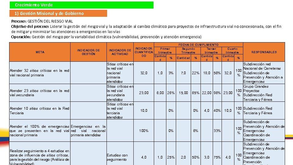 Crecimiento Verde 1) Gestión Misional y de Gobierno Proceso: GESTIÓN DEL RIESGO VIAL Objetivo