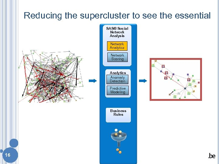 Reducing the supercluster to see the essential SAS® Social Network Analysis Network Analytics Network