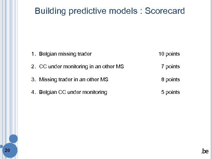 Building predictive models : Scorecard 1. Belgian missing trader 10 points 2. CC under