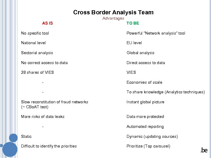 """Cross Border Analysis Team Advantages AS IS TO BE No specific tool Powerful """"Network"""