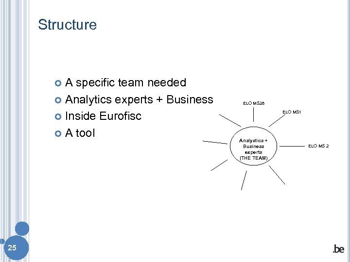 Structure A specific team needed Analytics experts + Business Inside Eurofisc A tool 25
