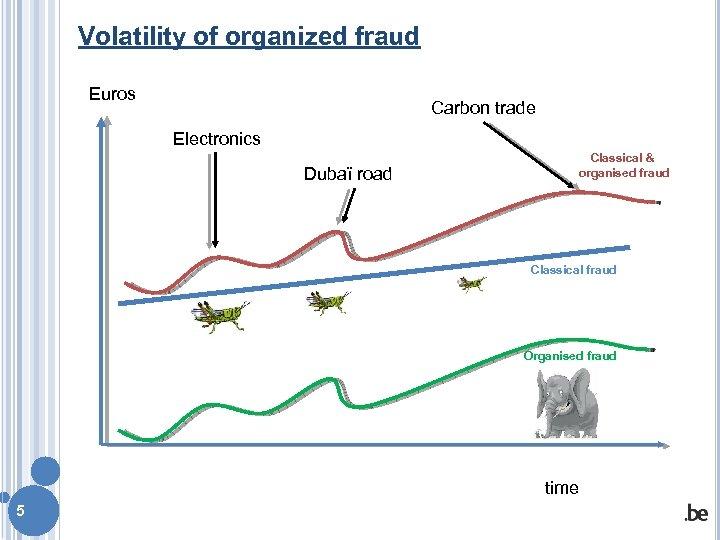 Volatility of organized fraud Euros Carbon trade Electronics Dubaï road Classical & organised fraud