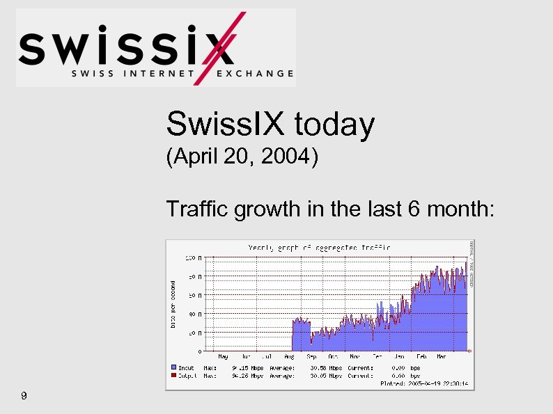 Swiss. IX today (April 20, 2004) Traffic growth in the last 6 month: 9