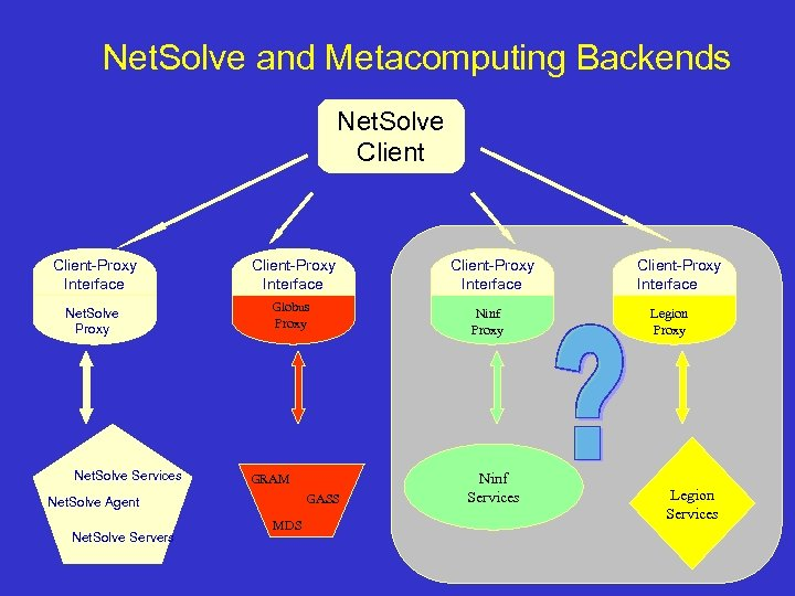 Net. Solve and Metacomputing Backends Net. Solve Client-Proxy Interface Net. Solve Proxy Globus Proxy