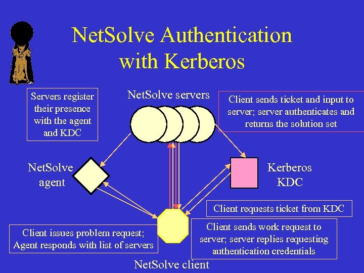 Net. Solve Authentication with Kerberos Servers register their presence with the agent and KDC