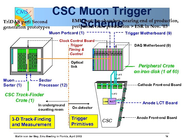CSC Muon Trigger EMU part: on-chamber nearing end of production, Tri. DAS part: Second