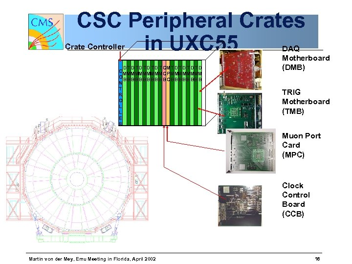 CSC Peripheral Crates in UXC 55 Crate Controller D T D T D T