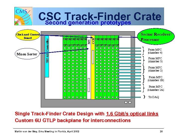 Muon Sorter SR SR SR / / / SP SP SP MS CCB Clock
