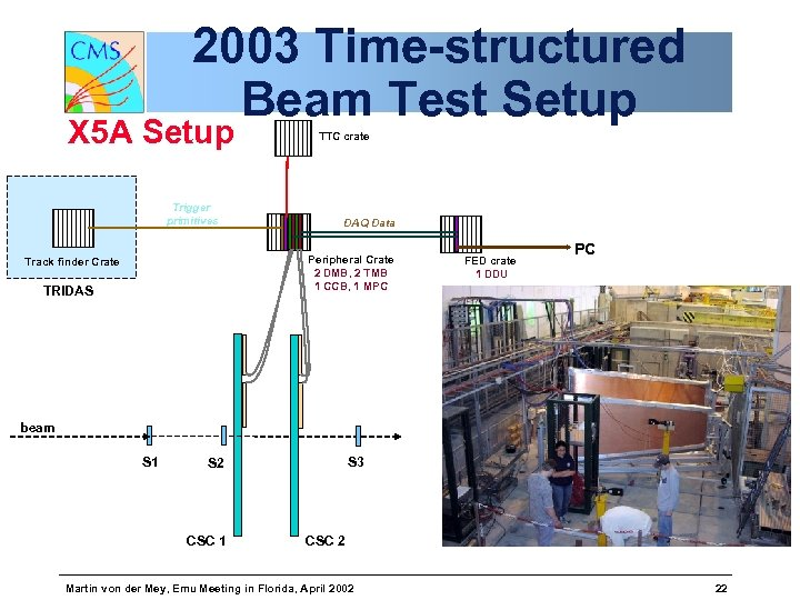 2003 Time-structured Beam Test Setup X 5 A Setup Trigger primitives TTC crate DAQ