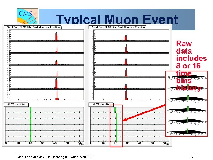Typical Muon Event Raw data includes 8 or 16 time bins history Martin von