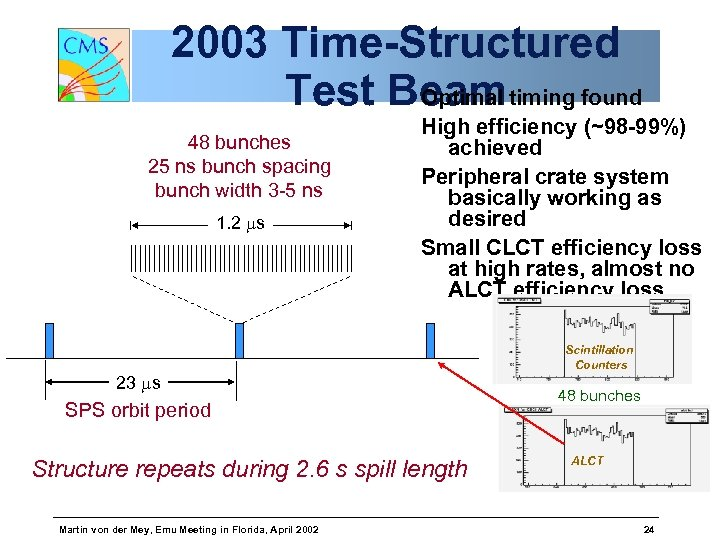 2003 Time-Structured Test Beam timing found Optimal 48 bunches 25 ns bunch spacing bunch